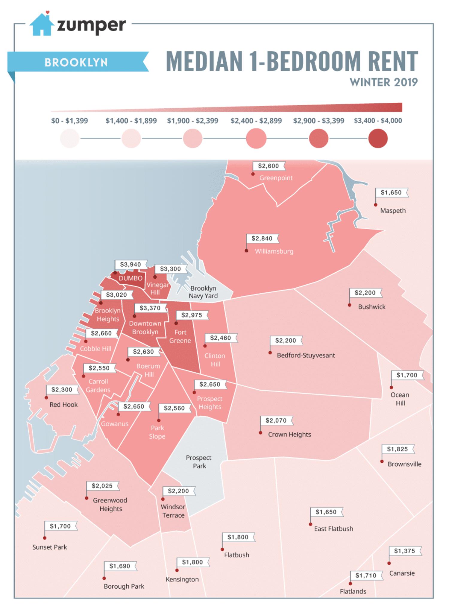 Costo de alquiler de un departamento de 1 dormitorio en Brooklyn, Zumper
