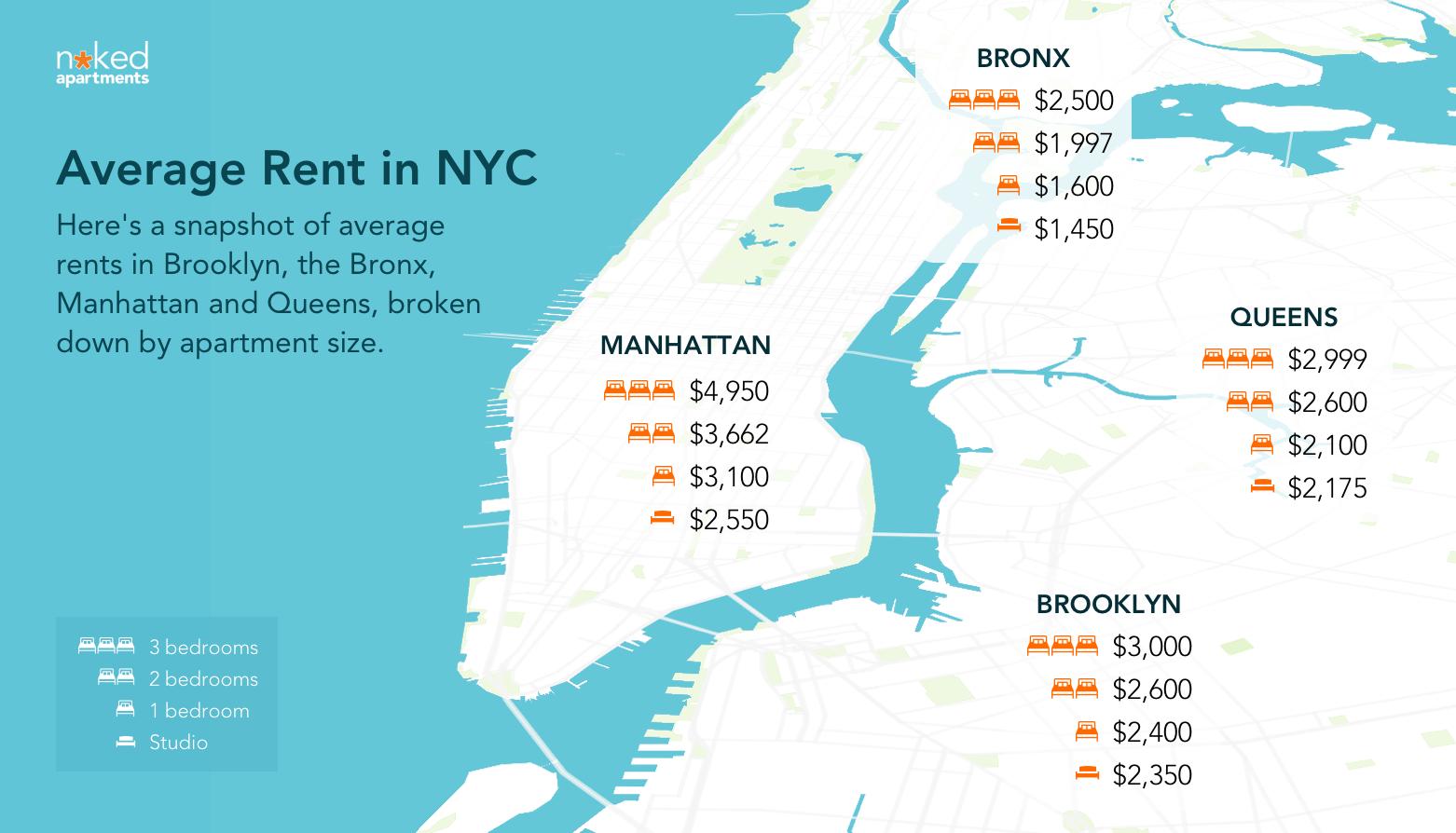 Cuál es el costo de vida en Nueva York - mi vida en NYC